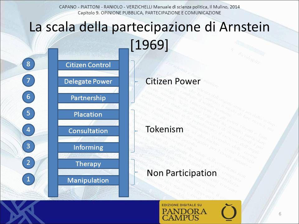 La scala della partecipazione di Arnstein [1969]